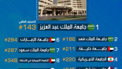 صورة هذه أفضل 10 جامعات عربية لعام 2021 م.. والسعودية تحصد ثلاثة مراكز
