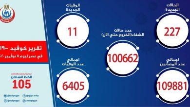 صورة الصحة المصرية: تسجيل 227 إصابة جديدة بفيروس كورونا.. و 11 وفاة