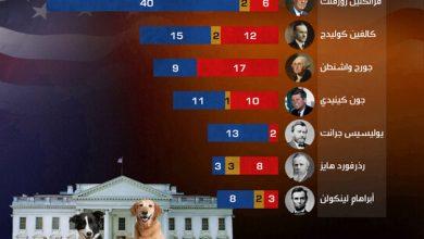 صورة الحيوانات الأليفة التي سكنت البيت الأبيض .. تعرَّف عليها