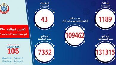صورة مصر تسجل 1189 إصابة جديدة بفيروس كورونا.. و 43 حالة وفاة